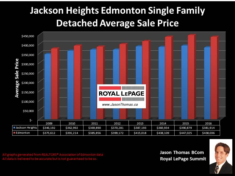 Jackson Heights edmonton Home selling price chart
