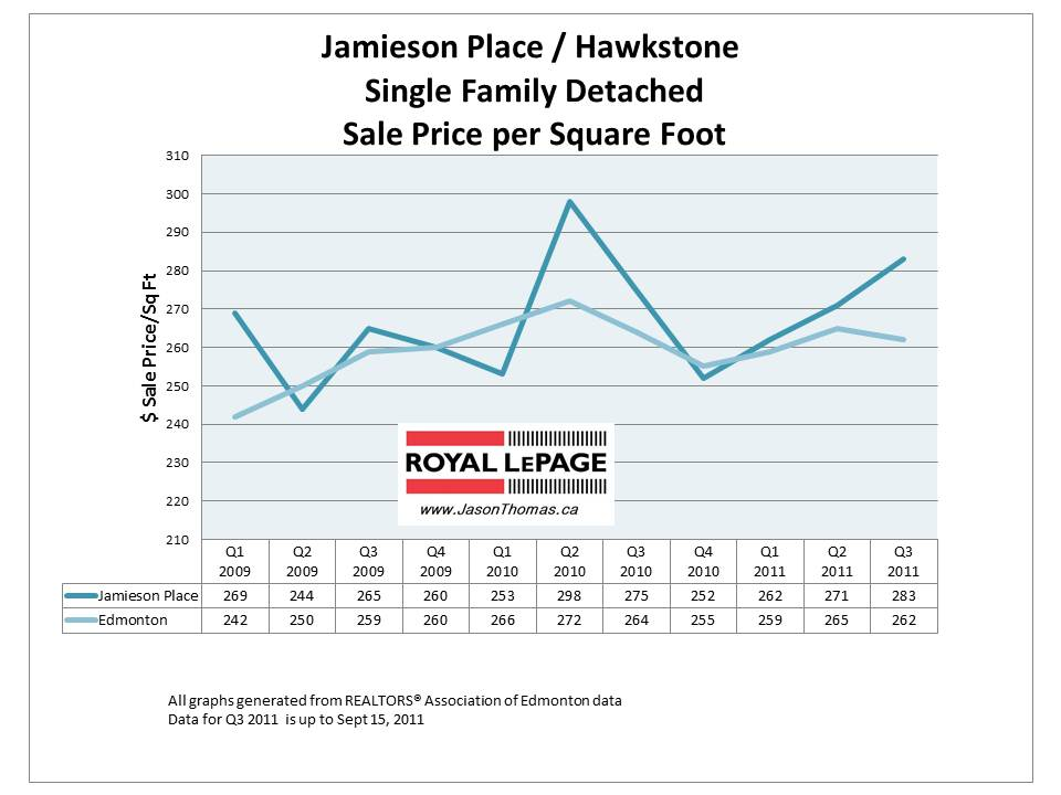 Jamieson Place Hawkstone Edmonton Real Estate Sale price graph 2011