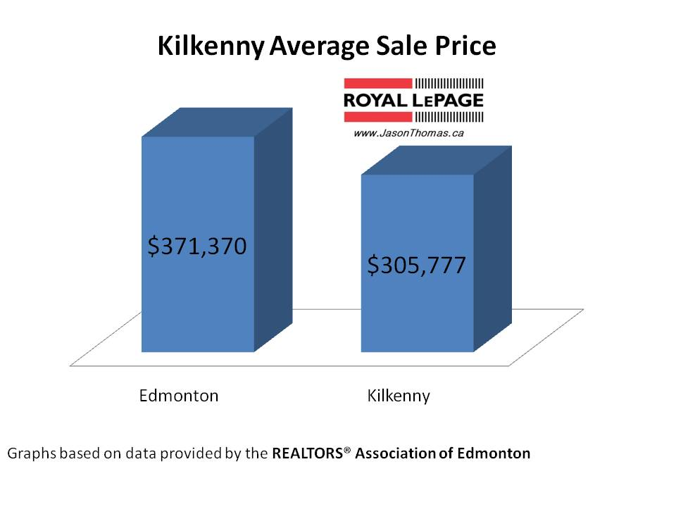 Kilkenny average sale price edmonton