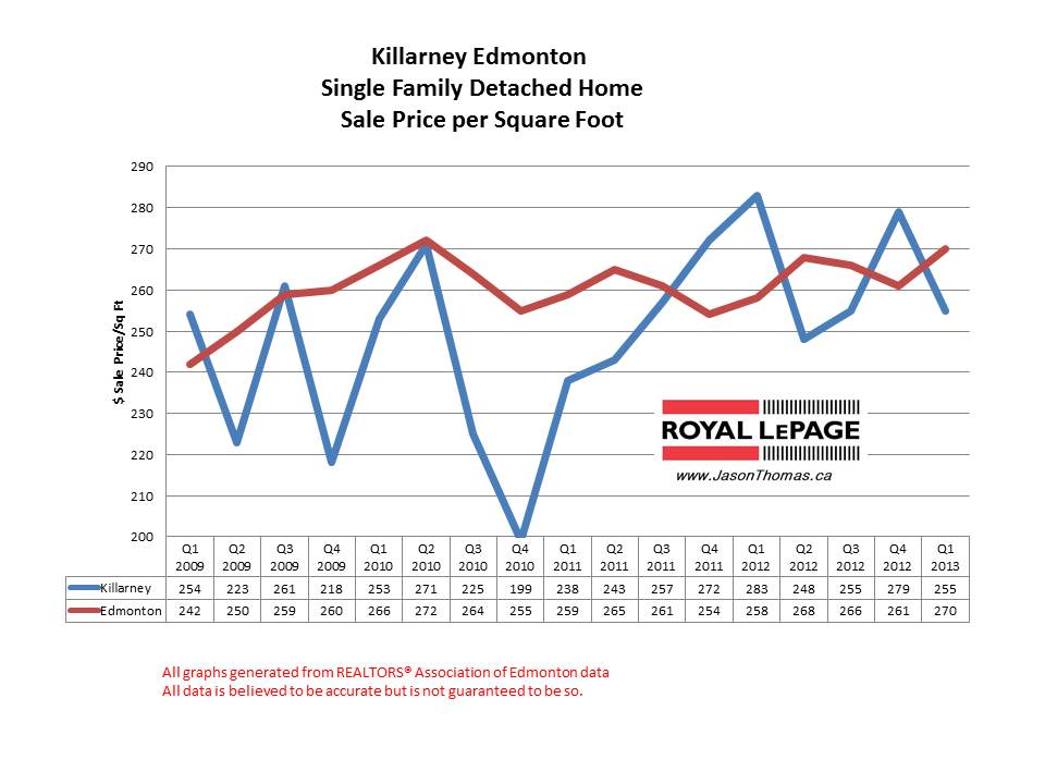 Killarney home sale prices