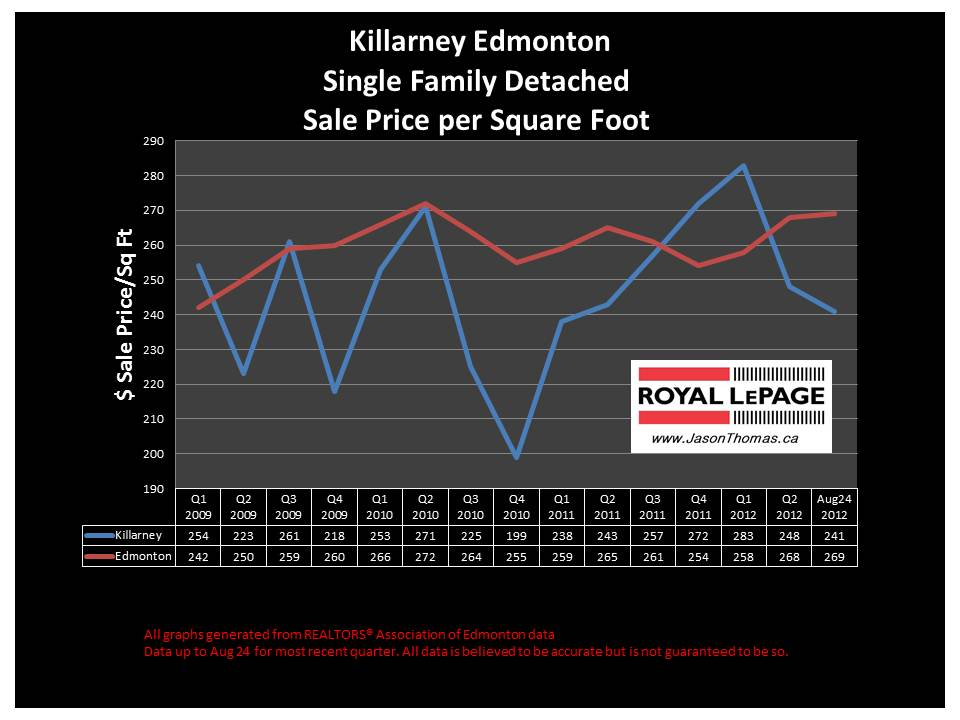 Killarney Edmonton real estate selling price chart