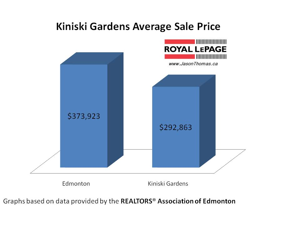Kiniski Gardens real estate average sold price