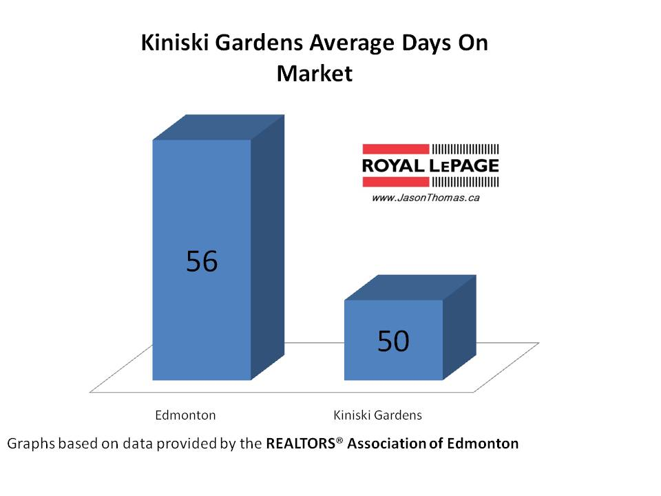 Kiniski Gardens Average Days ON Market