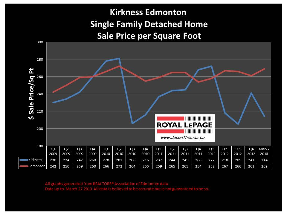 Kirkness home sale price