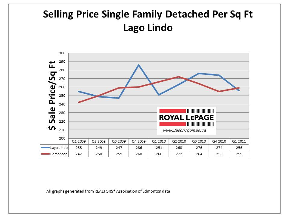 Lago Lindo edmonton real estate average sale price per square foot