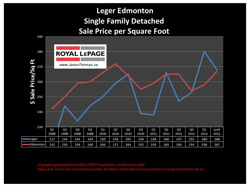 Leger Whitemud Oaks real estate sale prices
