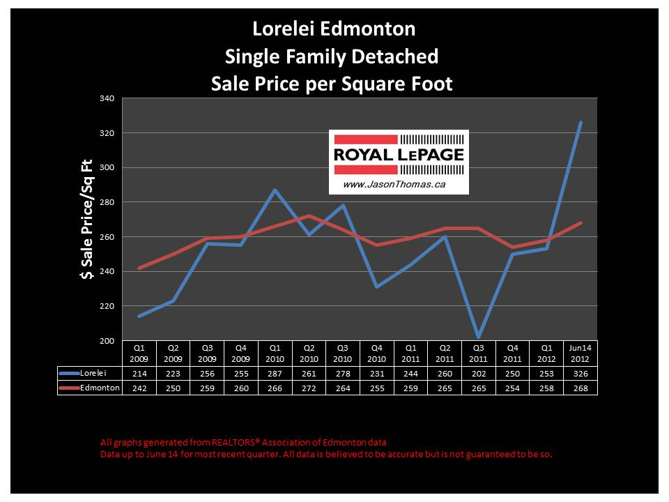Lorelei Edmonton average sale price per square foot