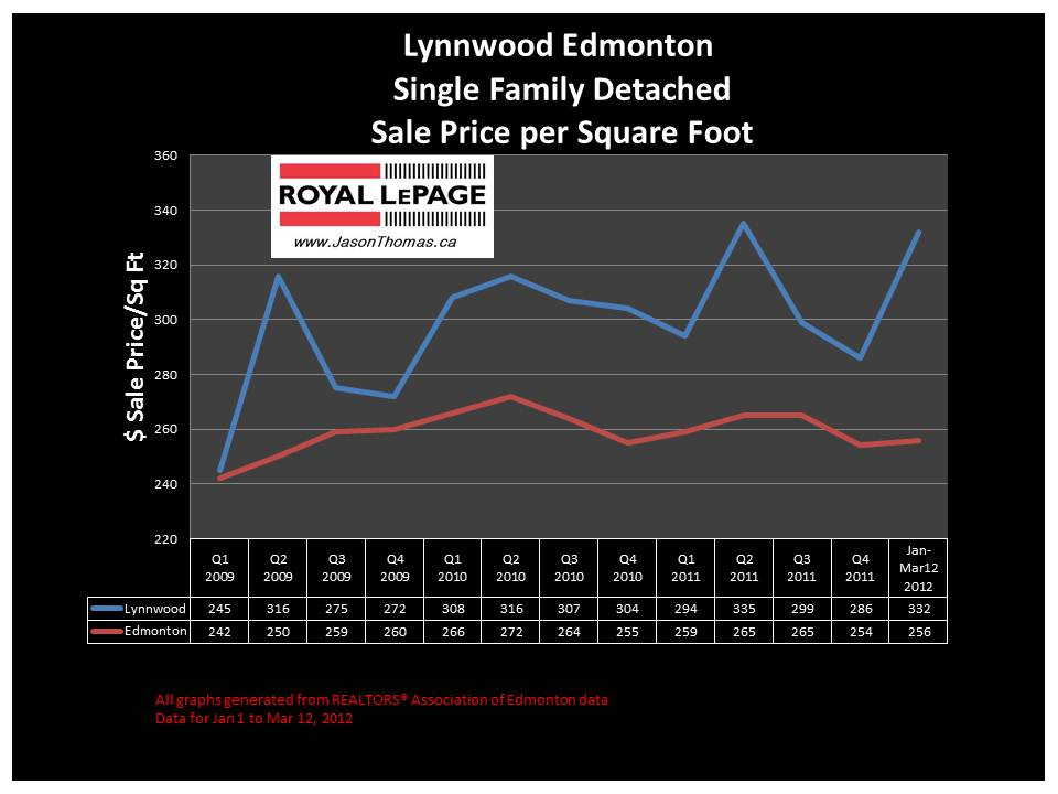 Lynnwood west edmonton real estate price graph 2012