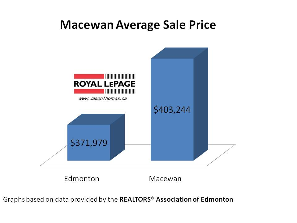 Macewan Average Sale Price Edmonton