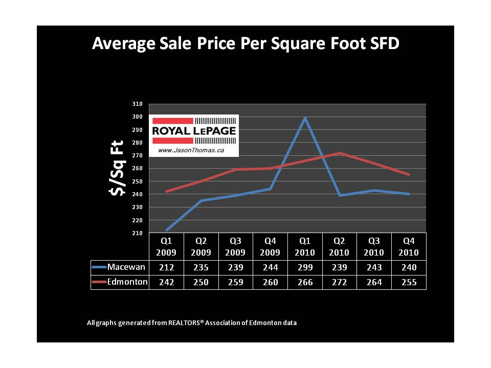 Macewan Real estate average sale price per square foot edmonton