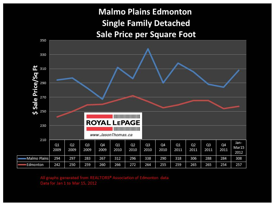 Malmo Plains SOuthgate Real estate market price graph