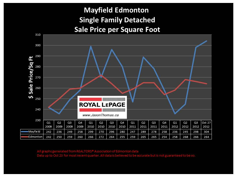 Mayfield home sale price graph