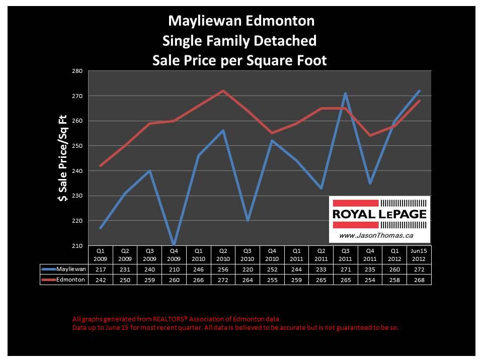 Mayliewan Cherry Grove real estate average selling price chart