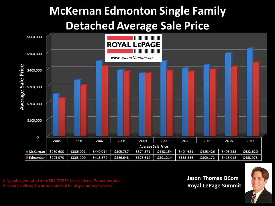 McKernan homes for sale in Edmonton