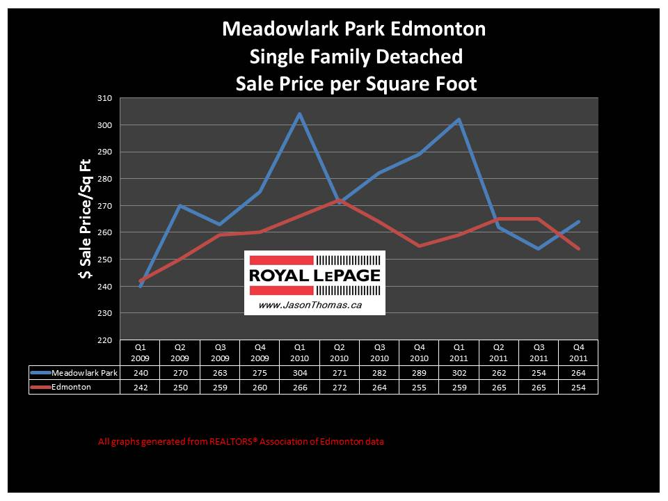 Meadowlark Park West Edmonton real estate