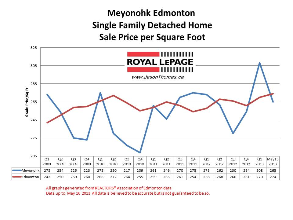 Meyonohk Home sale prices