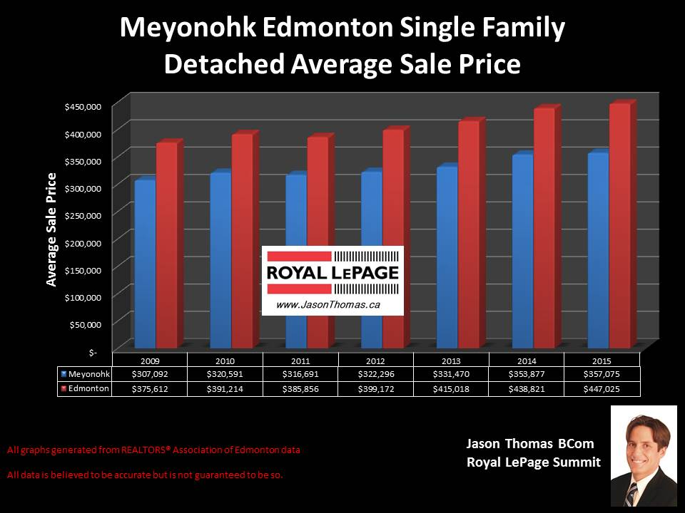 Meyonohk Mill Woods average sale price graph