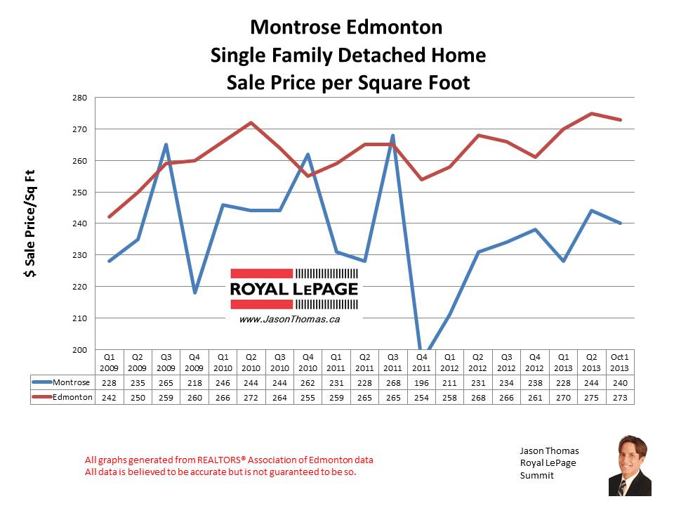 Montrose home sales