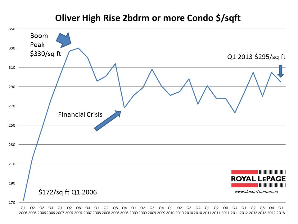 Oliver Condo selling prices
