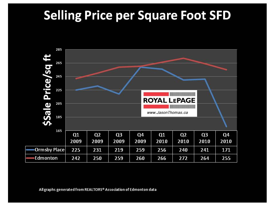 Ormsby Place Edmonton Real Estate Average Sale Price per Square foot mls