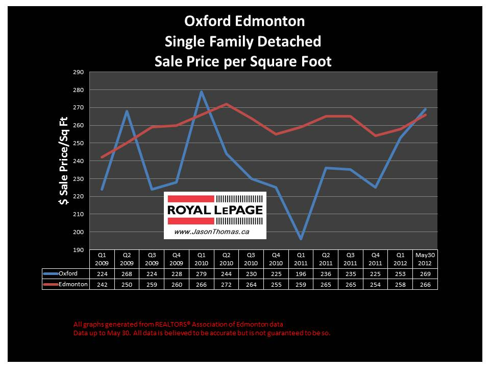 Oxford Edmonton real estate average sale price graph