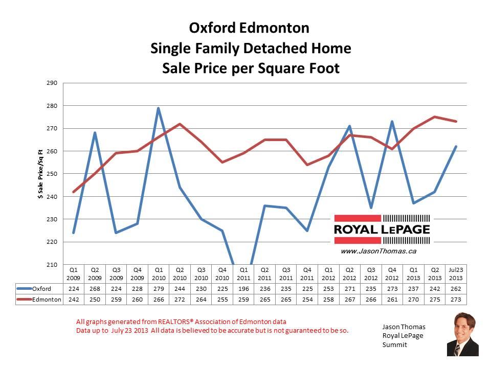 oxford north oaks real estate sale prices