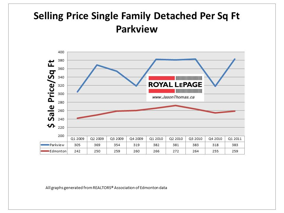 Parkview valleyview Edmonton real estate average sale price per square foot