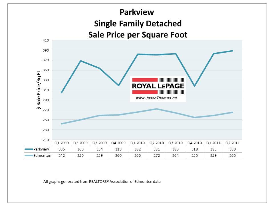 Parkview Valleyview Edmonton real estate average sale price 2011 homes