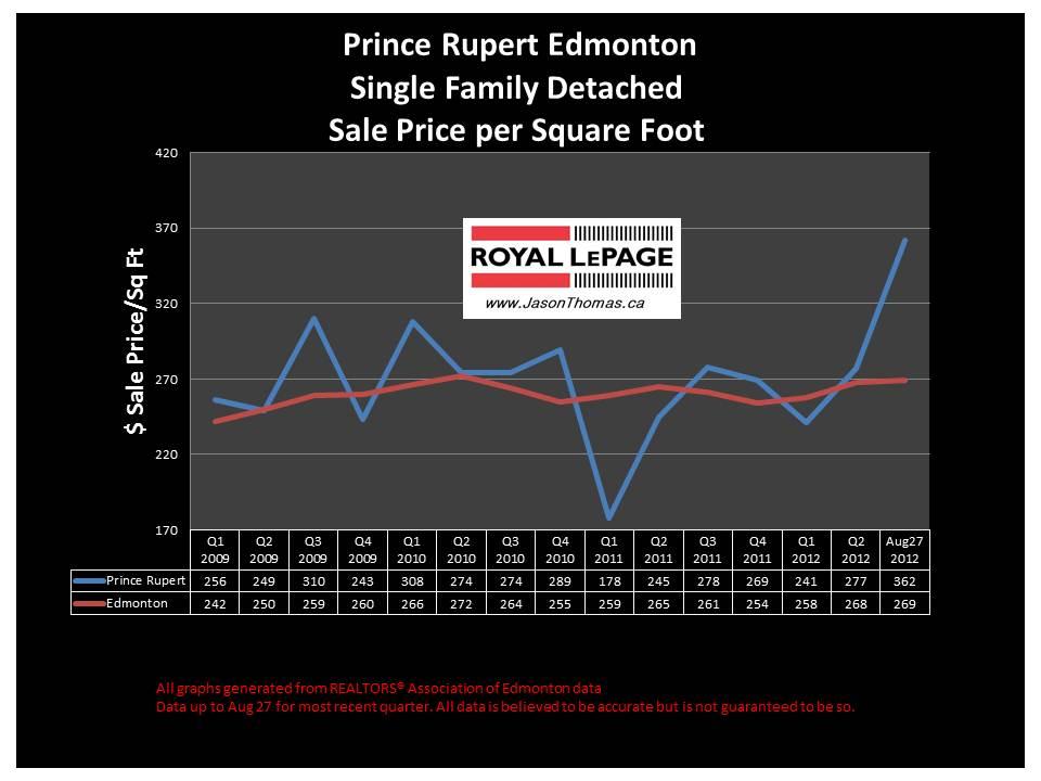 Prince Rupert Edmonton real estate sale price graph