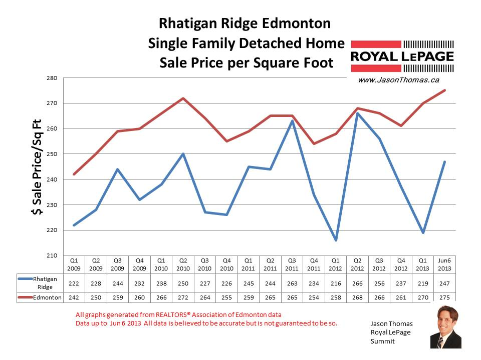 Rhatigan Ridge Home sale prices