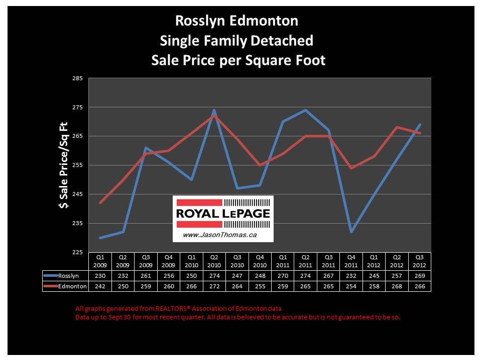 Rosslyn Edmonton real estate price graph