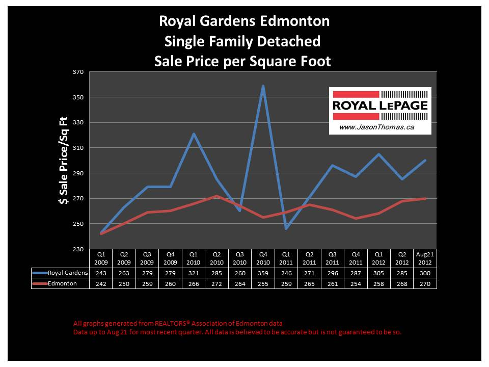 royal Gardens Petrolia real estate home sale price graph