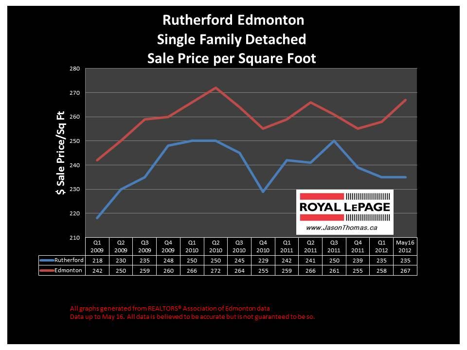 Rutherford southwest edmonton real estate sale prices