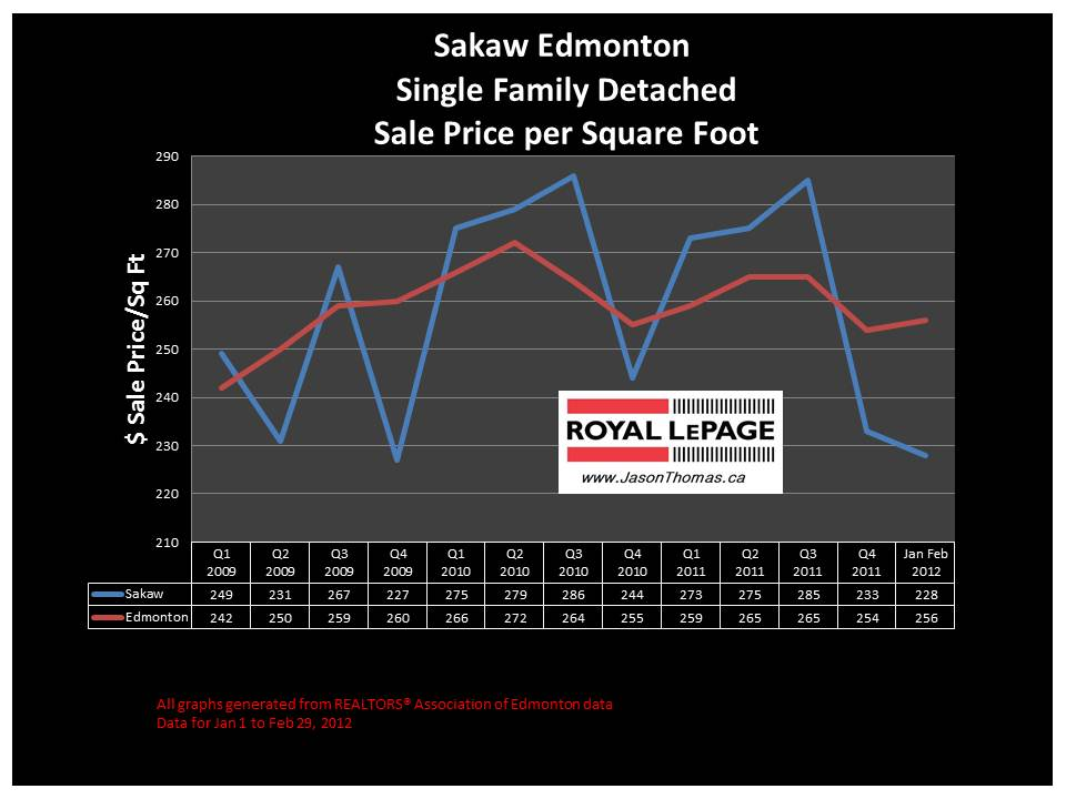 Sakaw Millwoods Real estate house price graph