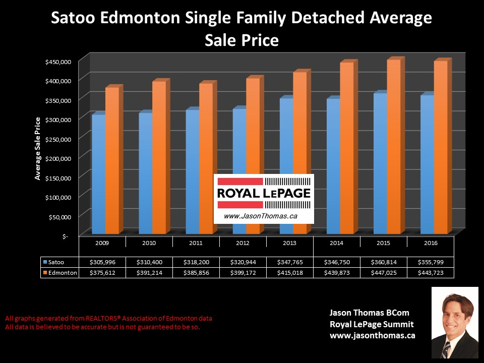 Satoo homes for sale price graph in Mill Woods Edmonton