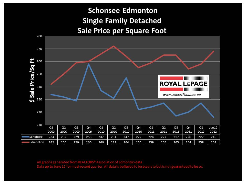 Schonsee Northeast Edmonton real estate sale price graph
