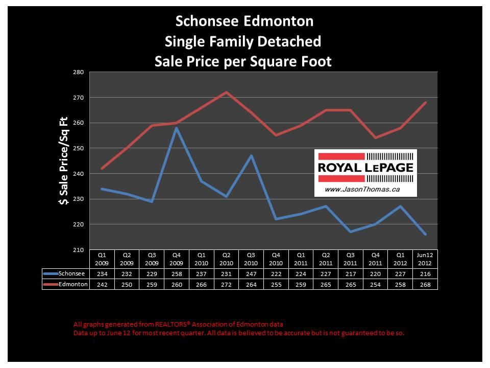 Schonsee Northeast Edmonton real estate sale price graph