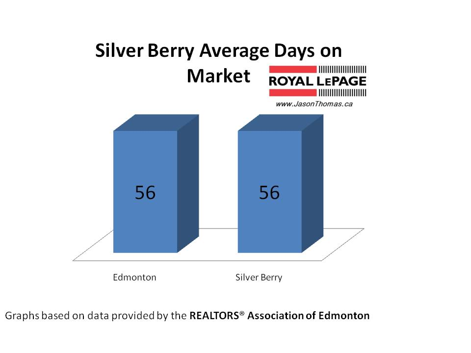 Silver Berry real estate Edmonton average days on market