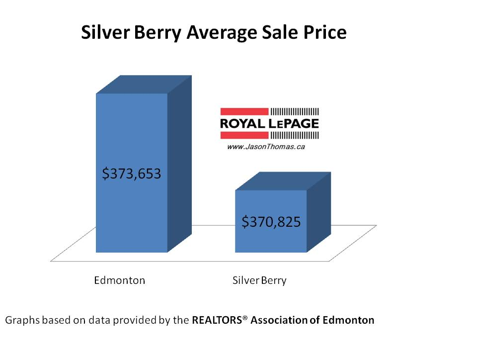 Silver Berry Real Estate Edmonton Average Sale Price