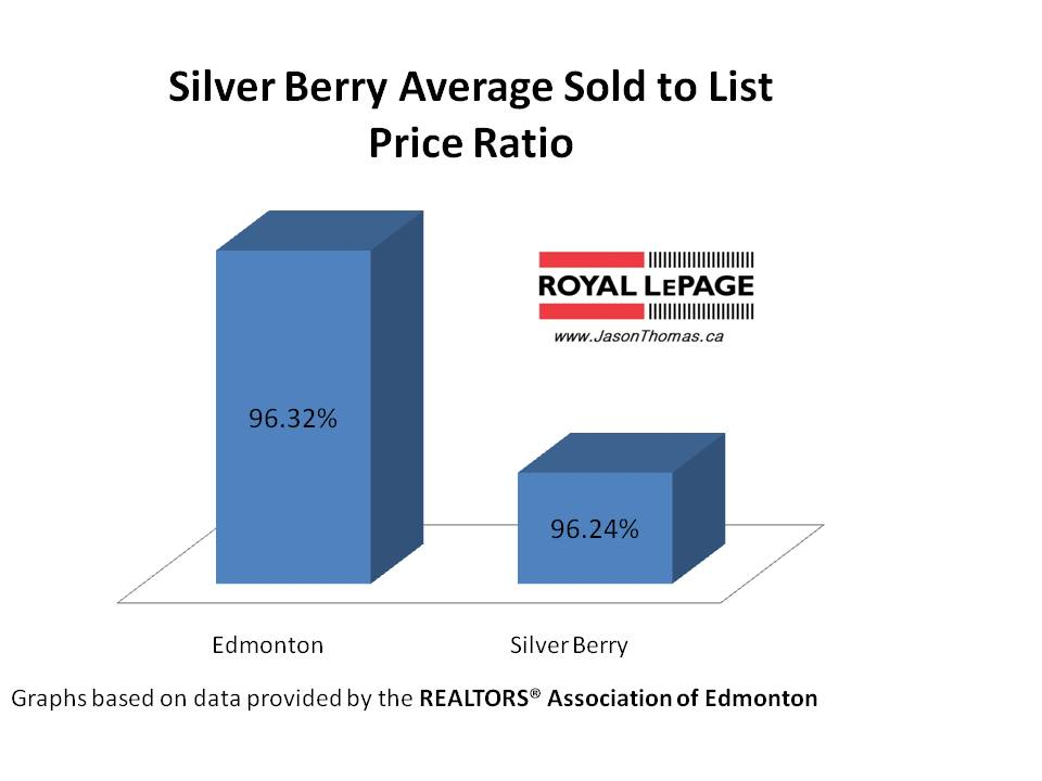 Silver Berry Average sold to list price ratio Edmonton