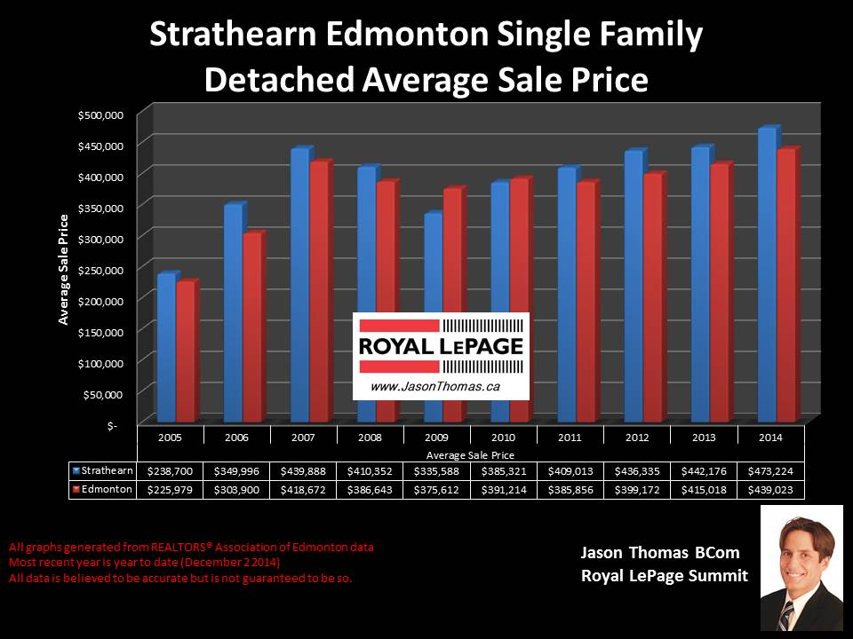 Strathearn homes for sale in Edmonton