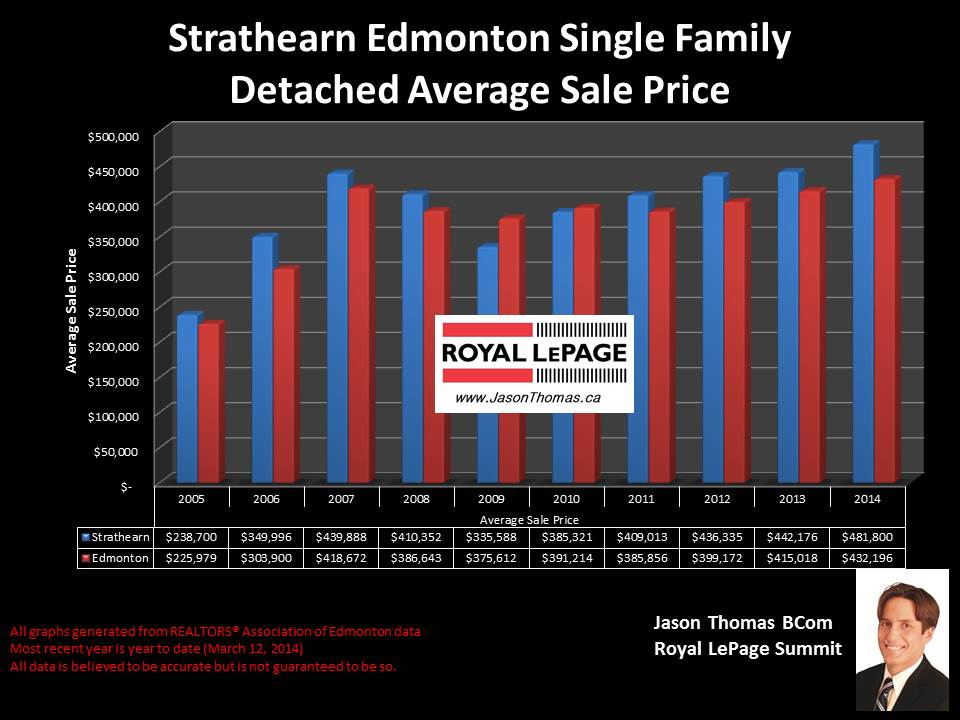 Strathearn homes for sale
