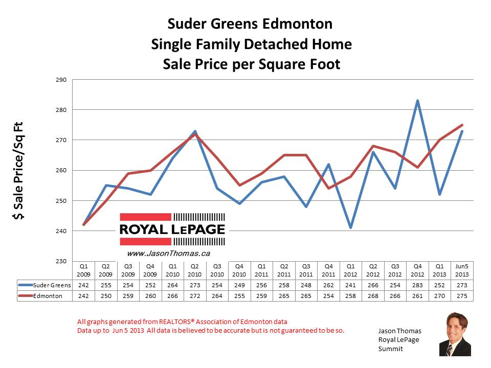 Suder Greens Home sale prices