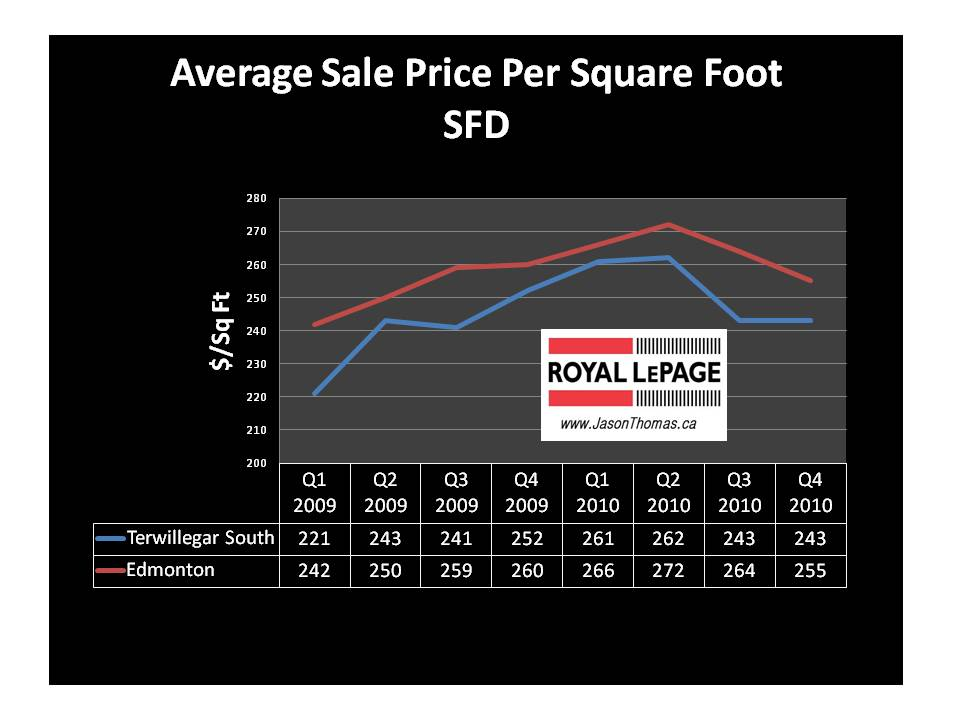 Price Per Square Foot To Build A House By Zip Code Cost