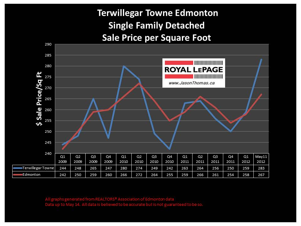 Terwillegar Towne real estate selling price graph 2012