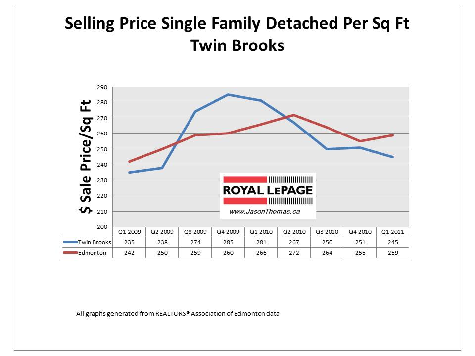 Twin Brooks Edmonton Real Estate Sold price per square foot graph 2011