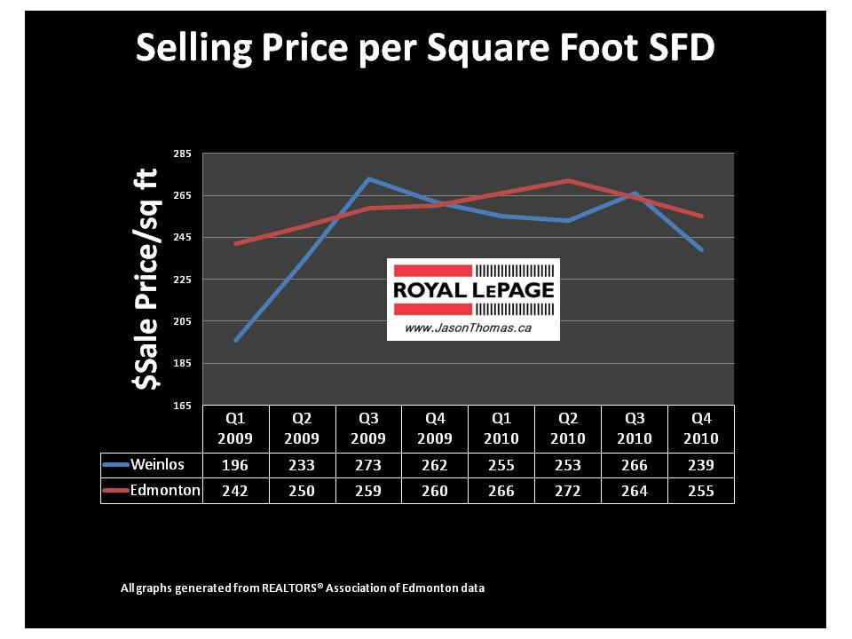 Weinlos Millwoods Edmonton real estate average sale price per square foot MLS