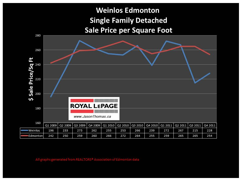 Weinlos Millwoods real estate price graph