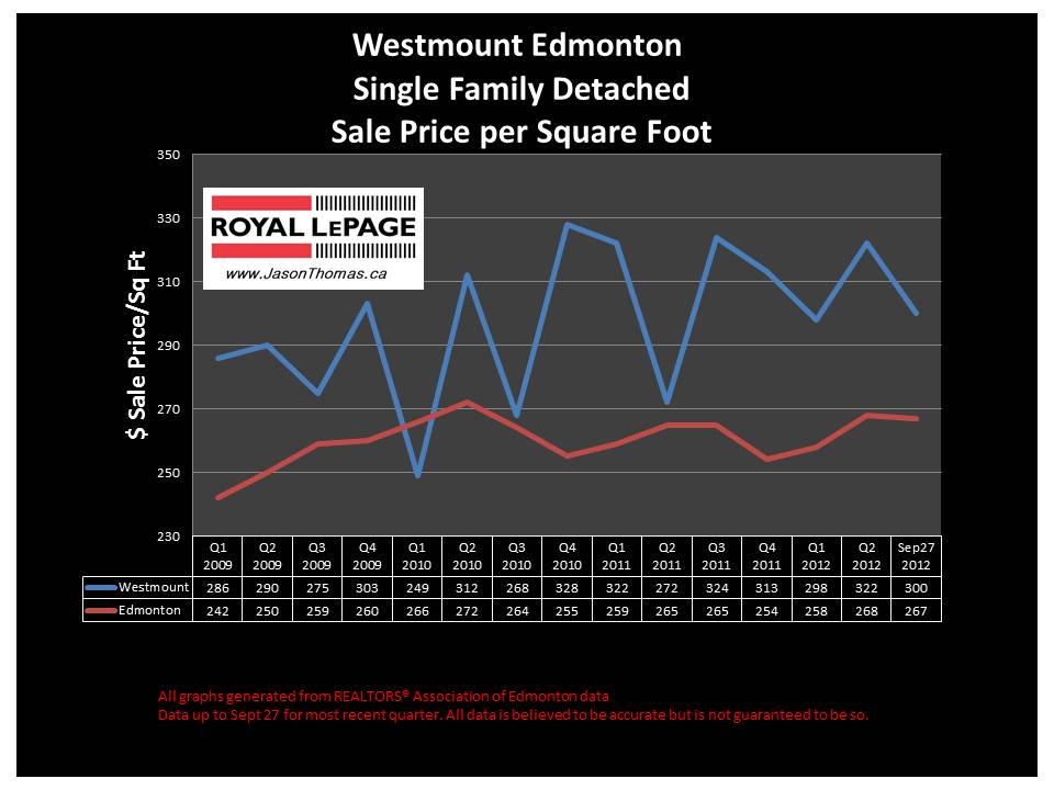 Westmount Edmonton real estate sale price graph