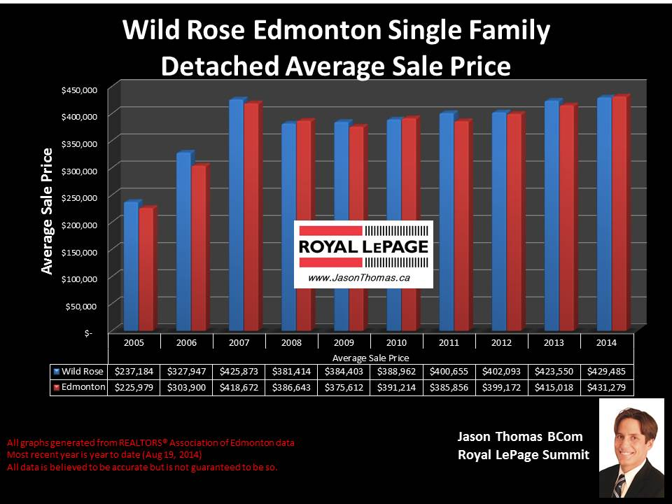 Wild Rose homes for sale